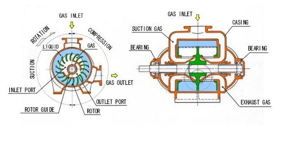 WATER RING VACUUM PUMP TYPE SRH